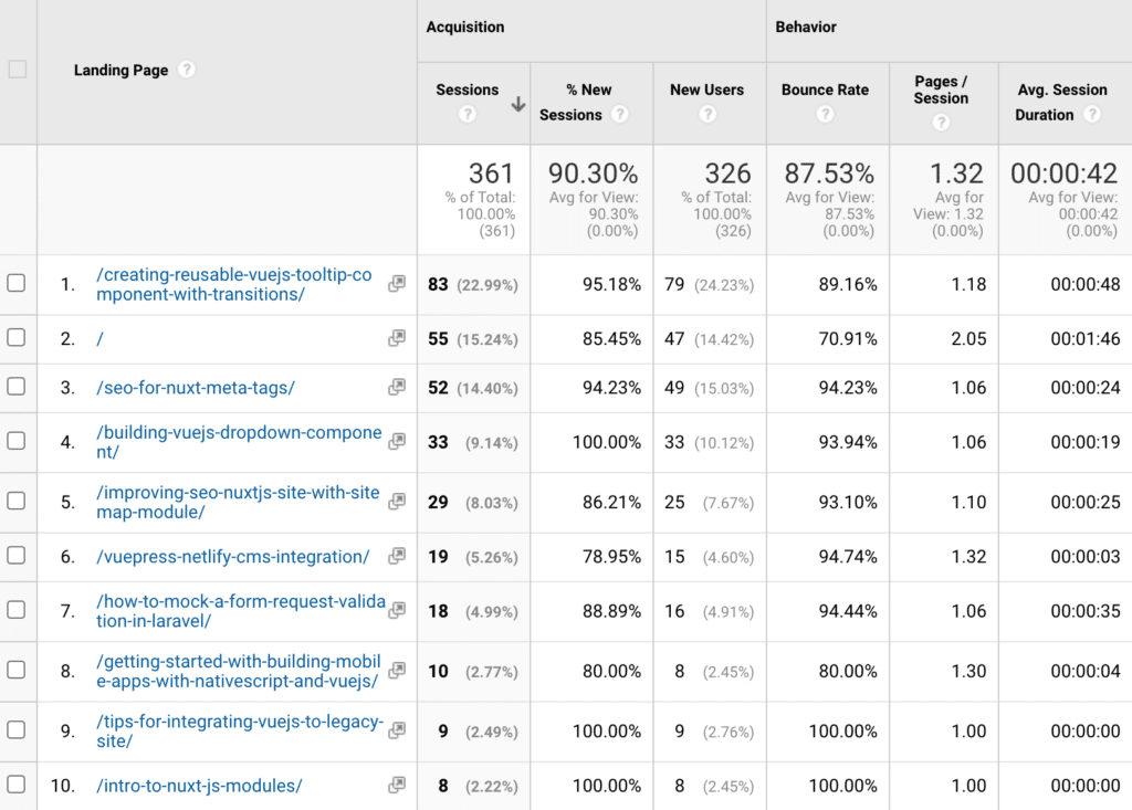 Google Analytics landing pages section